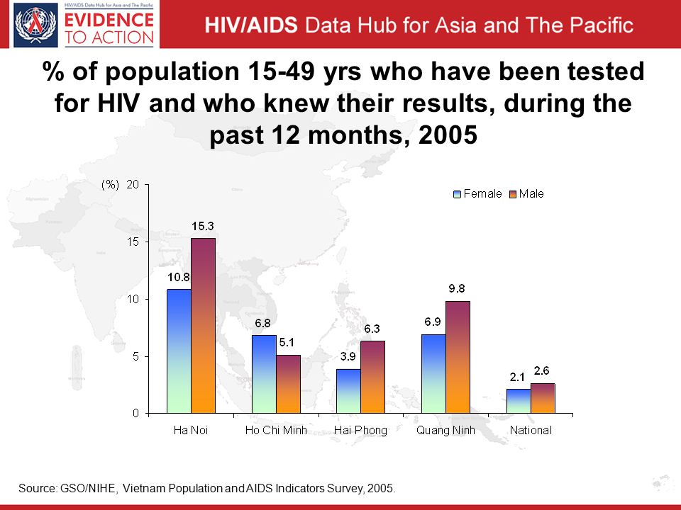 % of population yrs who have been tested for HIV and who knew their results, during the past 12 months, 2005 Source: GSO/NIHE, Vietnam Population and AIDS Indicators Survey, 2005.
