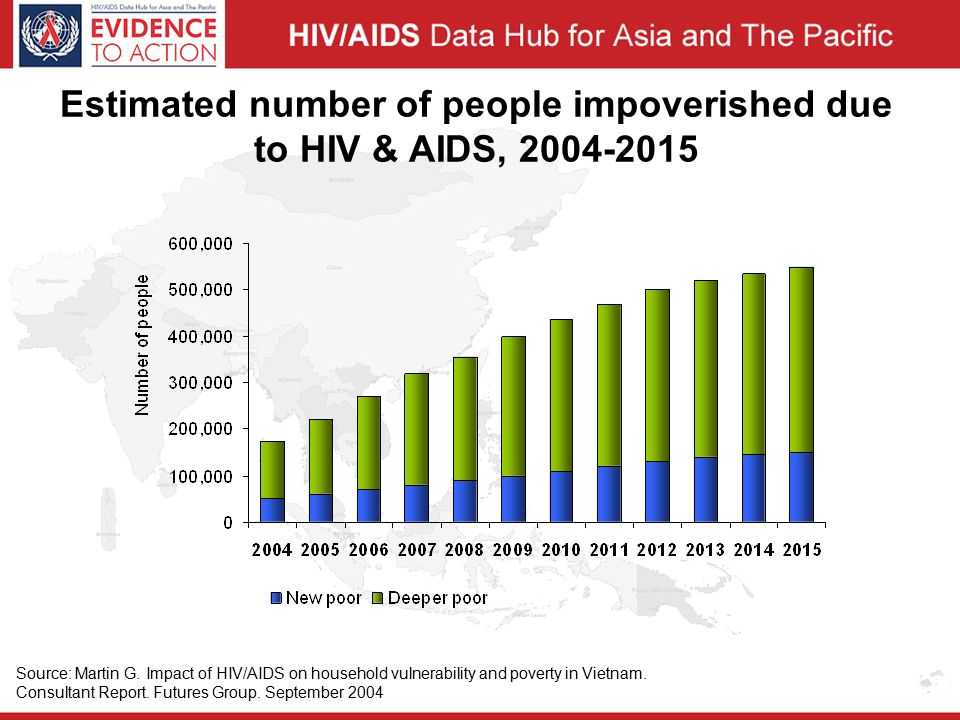 Estimated number of people impoverished due to HIV & AIDS, Source: Martin G.
