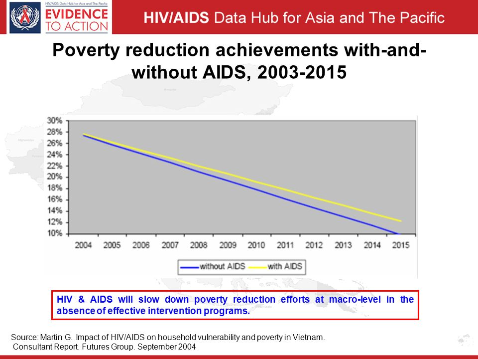 Poverty reduction achievements with-and- without AIDS, Source: Martin G.