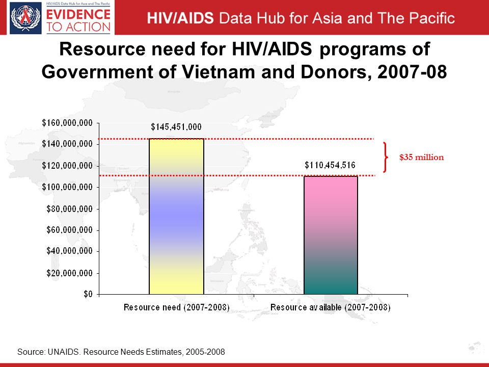 Resource need for HIV/AIDS programs of Government of Vietnam and Donors, Source: UNAIDS.