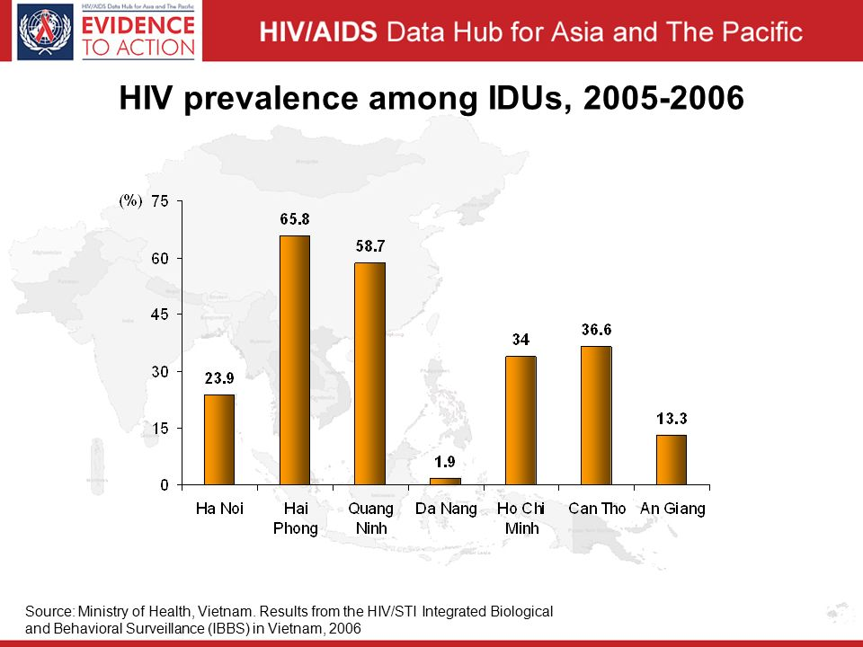 HIV prevalence among IDUs, Source: Ministry of Health, Vietnam.