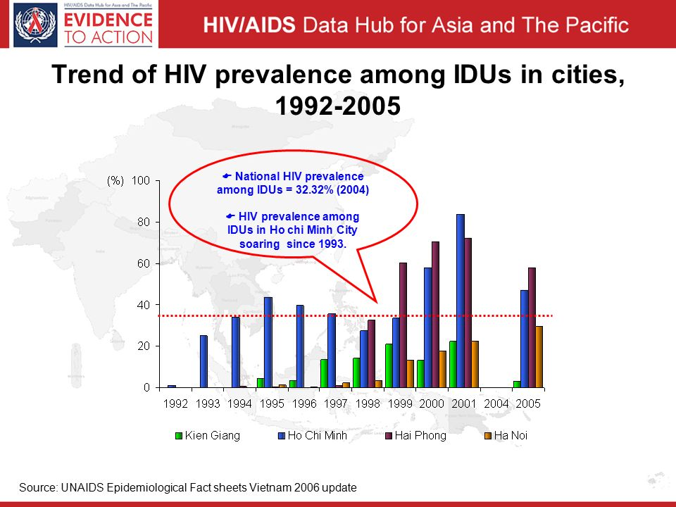 Trend of HIV prevalence among IDUs in cities, Source: UNAIDS Epidemiological Fact sheets Vietnam 2006 update  National HIV prevalence among IDUs = 32.32% (2004)  HIV prevalence among IDUs in Ho chi Minh City soaring since 1993.