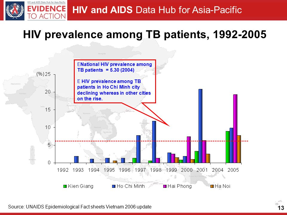 HIV and AIDS Data Hub for Asia-Pacific HIV prevalence among TB patients, Source: UNAIDS Epidemiological Fact sheets Vietnam 2006 update ENational HIV prevalence among TB patients = 5.30 (2004) E HIV prevalence among TB patients in Ho Chi Minh city declining whereas in other cities on the rise.
