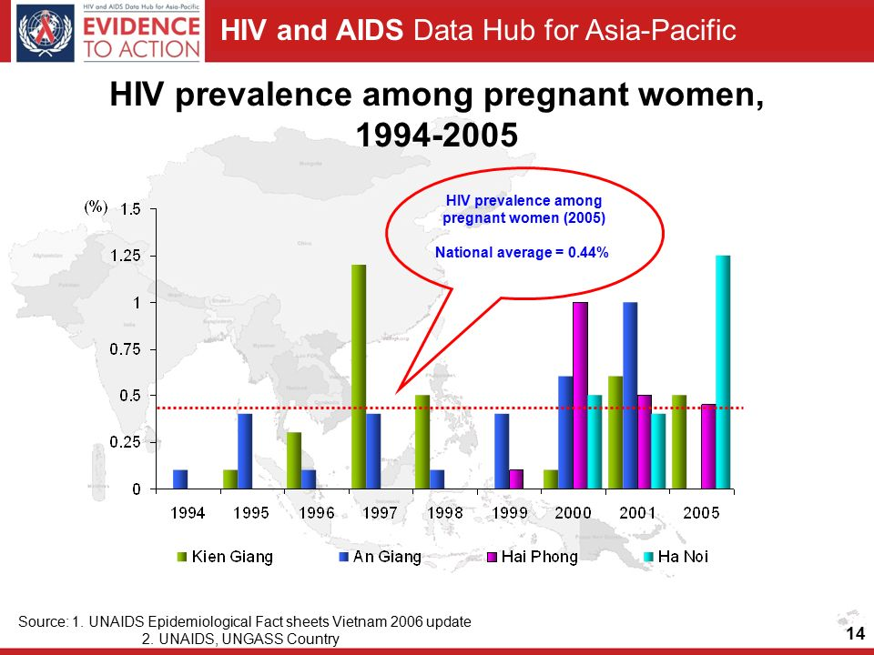 HIV and AIDS Data Hub for Asia-Pacific HIV prevalence among pregnant women, Source: 1.