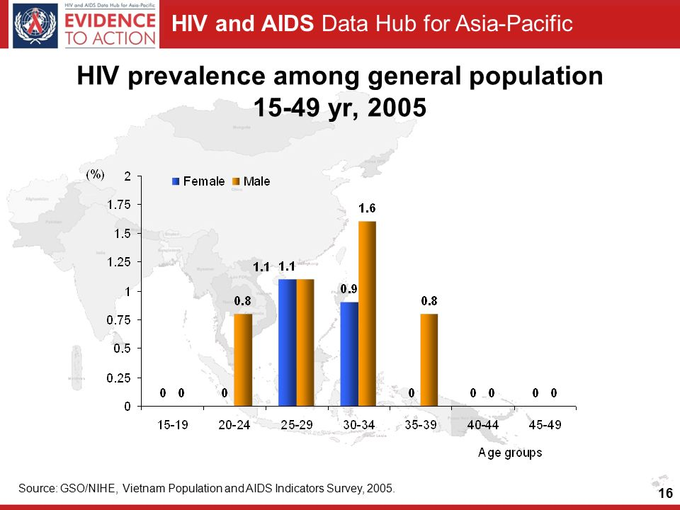 HIV and AIDS Data Hub for Asia-Pacific HIV prevalence among general population yr, 2005 Source: GSO/NIHE, Vietnam Population and AIDS Indicators Survey, 2005.