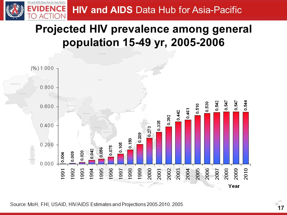 HIV and AIDS Data Hub for Asia-Pacific Projected HIV prevalence among general population yr, Source: MoH, FHI, USAID, HIV/AIDS Estimates and Projections