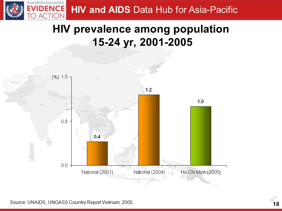 HIV and AIDS Data Hub for Asia-Pacific HIV prevalence among population yr, Source: UNAIDS, UNGASS Country Report Vietnam,