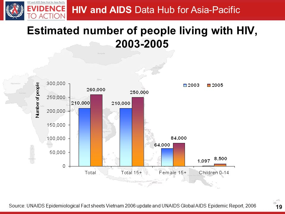 HIV and AIDS Data Hub for Asia-Pacific Estimated number of people living with HIV, Source: UNAIDS Epidemiological Fact sheets Vietnam 2006 update and UNAIDS Global AIDS Epidemic Report,