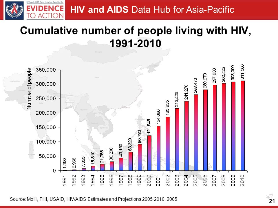 HIV and AIDS Data Hub for Asia-Pacific Cumulative number of people living with HIV, Source: MoH, FHI, USAID, HIV/AIDS Estimates and Projections