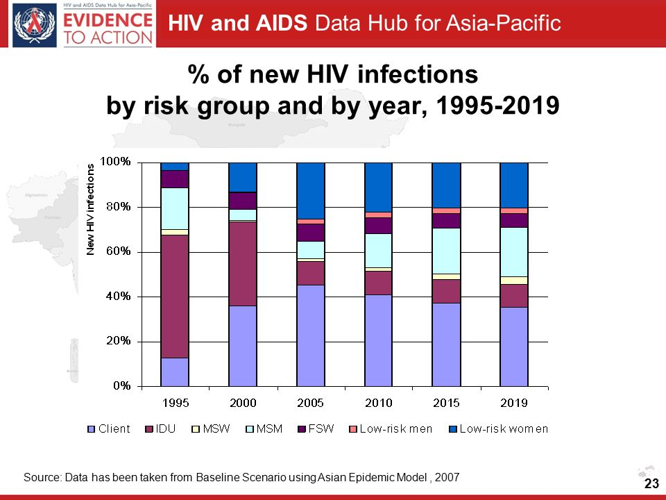 HIV and AIDS Data Hub for Asia-Pacific % of new HIV infections by risk group and by year, Source: Data has been taken from Baseline Scenario using Asian Epidemic Model,
