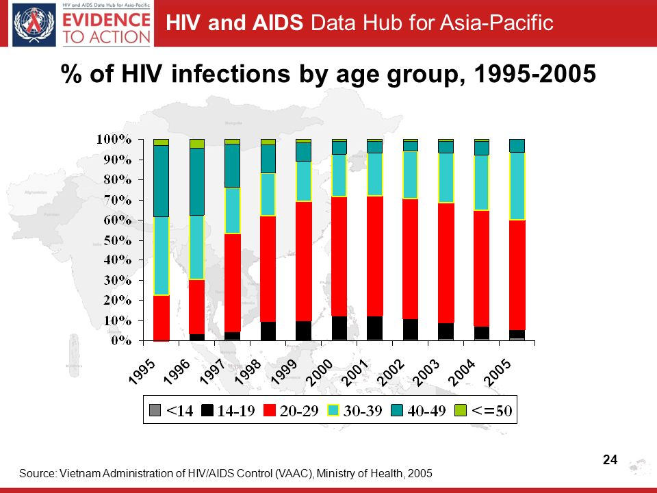 HIV and AIDS Data Hub for Asia-Pacific % of HIV infections by age group, Source: Vietnam Administration of HIV/AIDS Control (VAAC), Ministry of Health,