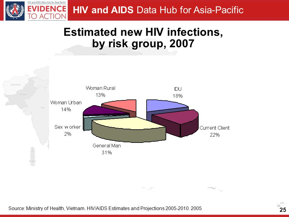 HIV and AIDS Data Hub for Asia-Pacific Estimated new HIV infections, by risk group, 2007 Source: Ministry of Health, Vietnam.