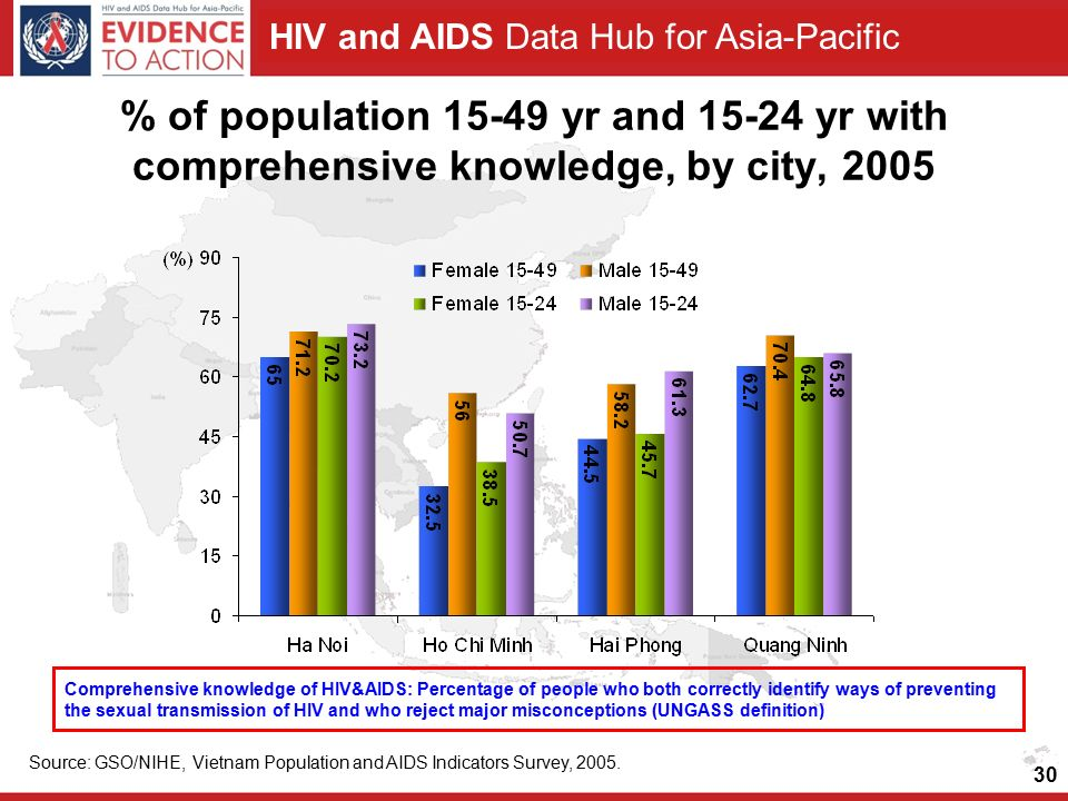 HIV and AIDS Data Hub for Asia-Pacific % of population yr and yr with comprehensive knowledge, by city, 2005 Source: GSO/NIHE, Vietnam Population and AIDS Indicators Survey, 2005.