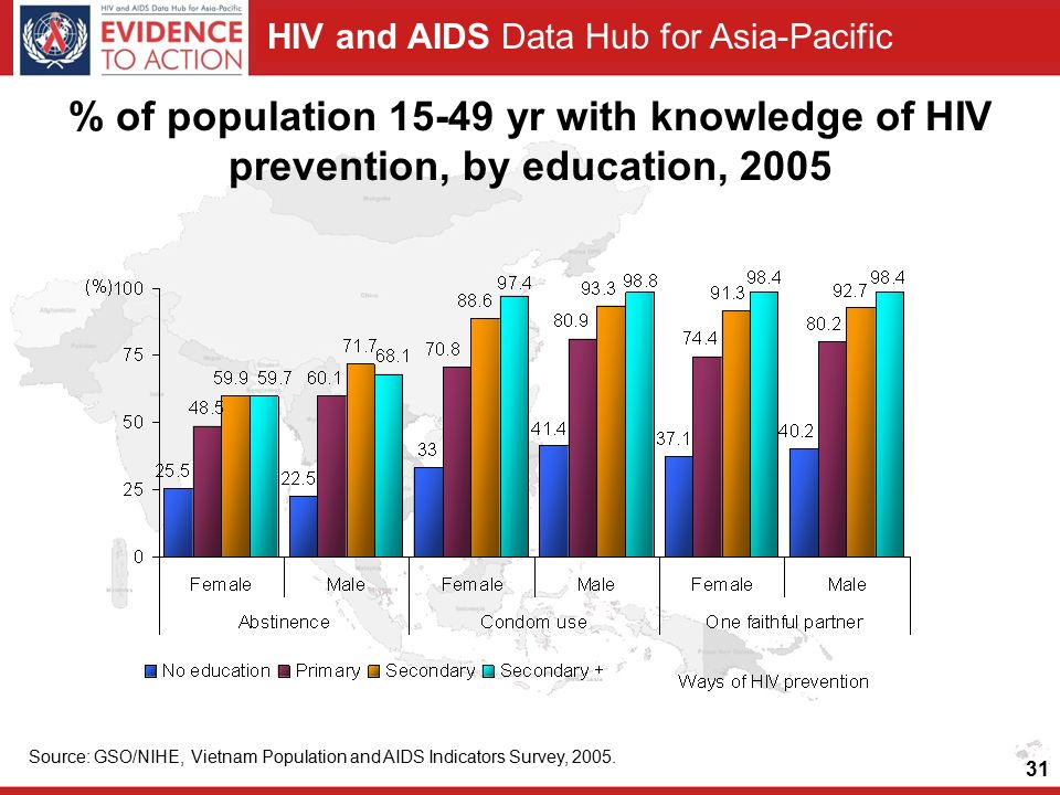 HIV and AIDS Data Hub for Asia-Pacific % of population yr with knowledge of HIV prevention, by education, 2005 Source: GSO/NIHE, Vietnam Population and AIDS Indicators Survey, 2005.