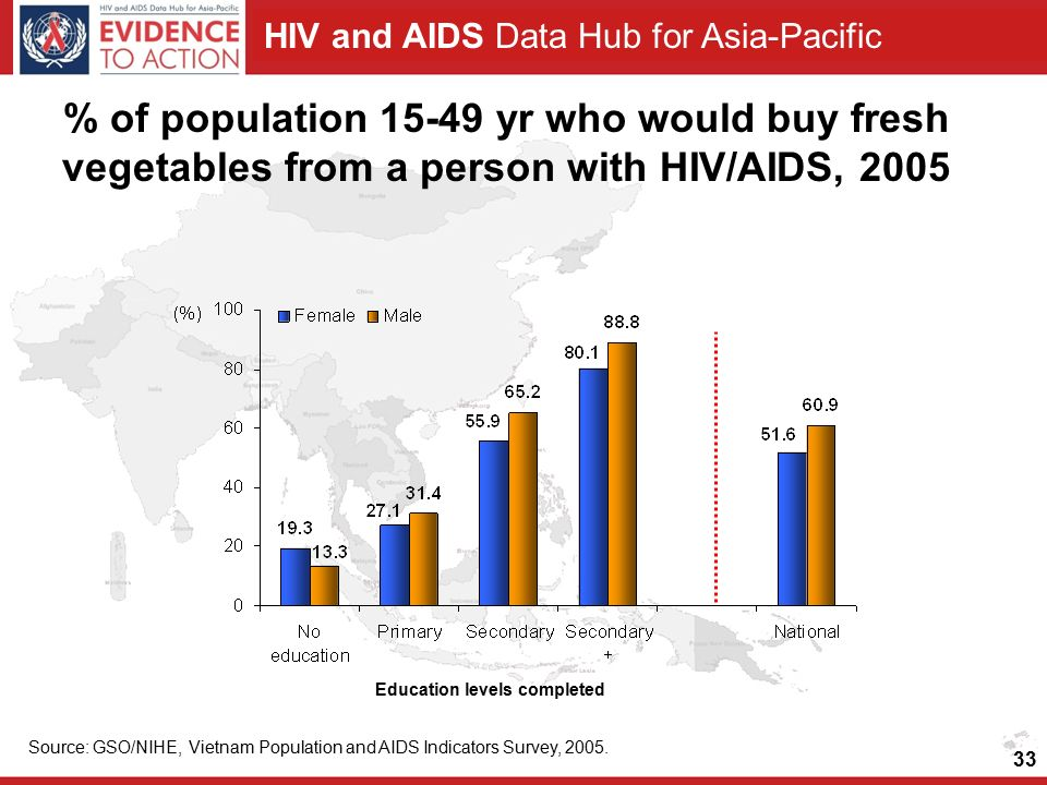 HIV and AIDS Data Hub for Asia-Pacific Source: GSO/NIHE, Vietnam Population and AIDS Indicators Survey, 2005.