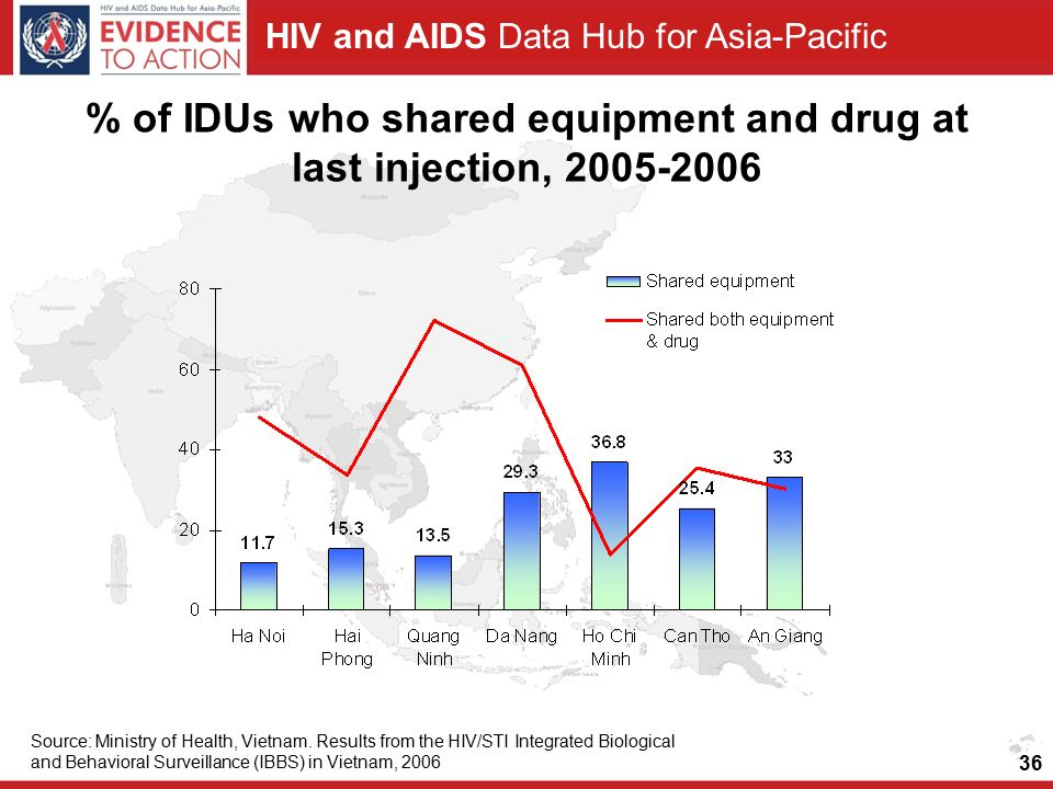 HIV and AIDS Data Hub for Asia-Pacific % of IDUs who shared equipment and drug at last injection, Source: Ministry of Health, Vietnam.