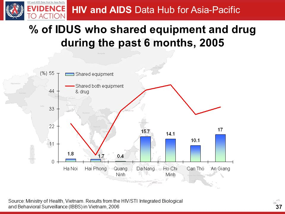 HIV and AIDS Data Hub for Asia-Pacific % of IDUS who shared equipment and drug during the past 6 months, 2005 Source: Ministry of Health, Vietnam.