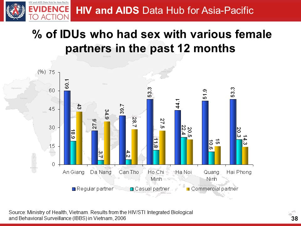 HIV and AIDS Data Hub for Asia-Pacific % of IDUs who had sex with various female partners in the past 12 months Source: Ministry of Health, Vietnam.