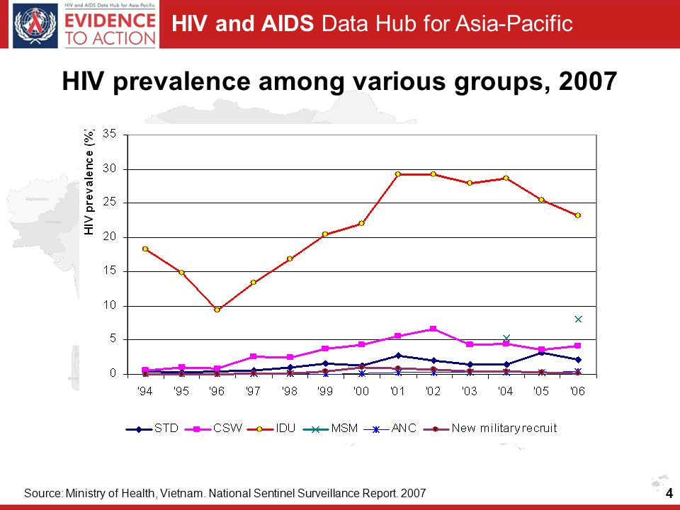 HIV and AIDS Data Hub for Asia-Pacific HIV prevalence among various groups, 2007 Source: Ministry of Health, Vietnam.