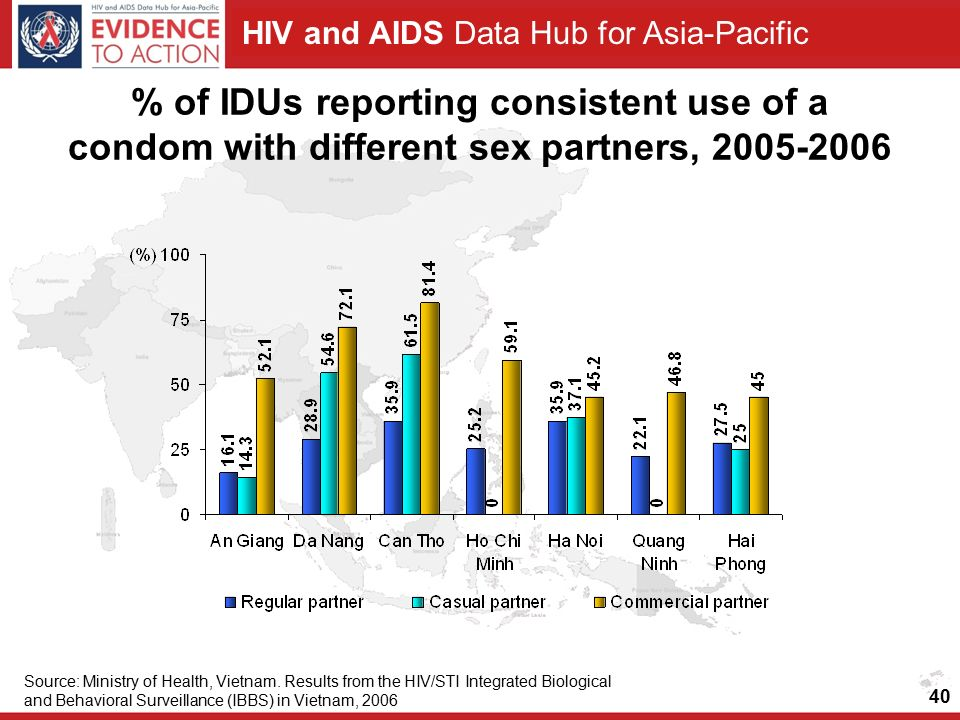 HIV and AIDS Data Hub for Asia-Pacific % of IDUs reporting consistent use of a condom with different sex partners, Source: Ministry of Health, Vietnam.