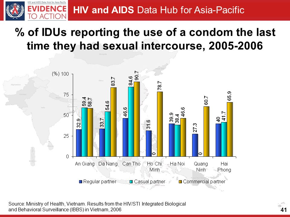 HIV and AIDS Data Hub for Asia-Pacific % of IDUs reporting the use of a condom the last time they had sexual intercourse, Source: Ministry of Health, Vietnam.