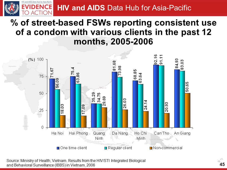 HIV and AIDS Data Hub for Asia-Pacific Source: Ministry of Health, Vietnam.