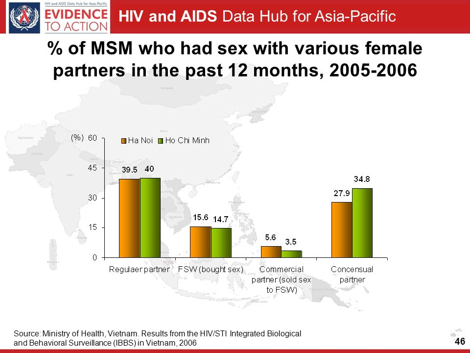 HIV and AIDS Data Hub for Asia-Pacific % of MSM who had sex with various female partners in the past 12 months, Source: Ministry of Health, Vietnam.