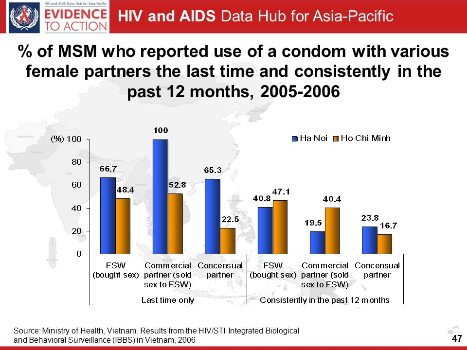 HIV and AIDS Data Hub for Asia-Pacific % of MSM who reported use of a condom with various female partners the last time and consistently in the past 12 months, Source: Ministry of Health, Vietnam.
