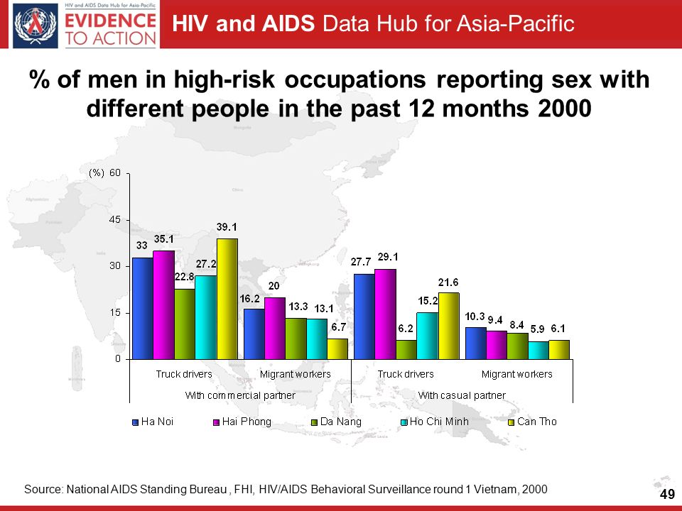HIV and AIDS Data Hub for Asia-Pacific % of men in high-risk occupations reporting sex with different people in the past 12 months 2000 Source: National AIDS Standing Bureau, FHI, HIV/AIDS Behavioral Surveillance round 1 Vietnam,