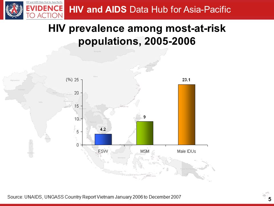 HIV and AIDS Data Hub for Asia-Pacific HIV prevalence among most-at-risk populations, Source: UNAIDS, UNGASS Country Report Vietnam January 2006 to December