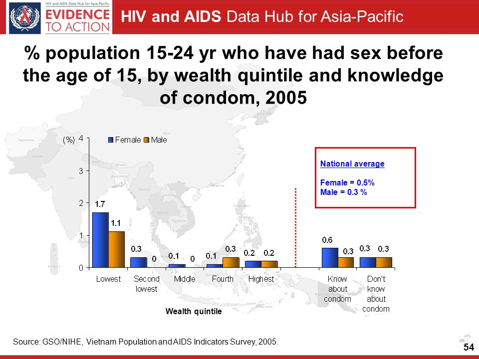 HIV and AIDS Data Hub for Asia-Pacific % population yr who have had sex before the age of 15, by wealth quintile and knowledge of condom, 2005 National average Female = 0.5% Male = 0.3 % Source: GSO/NIHE, Vietnam Population and AIDS Indicators Survey, 2005.