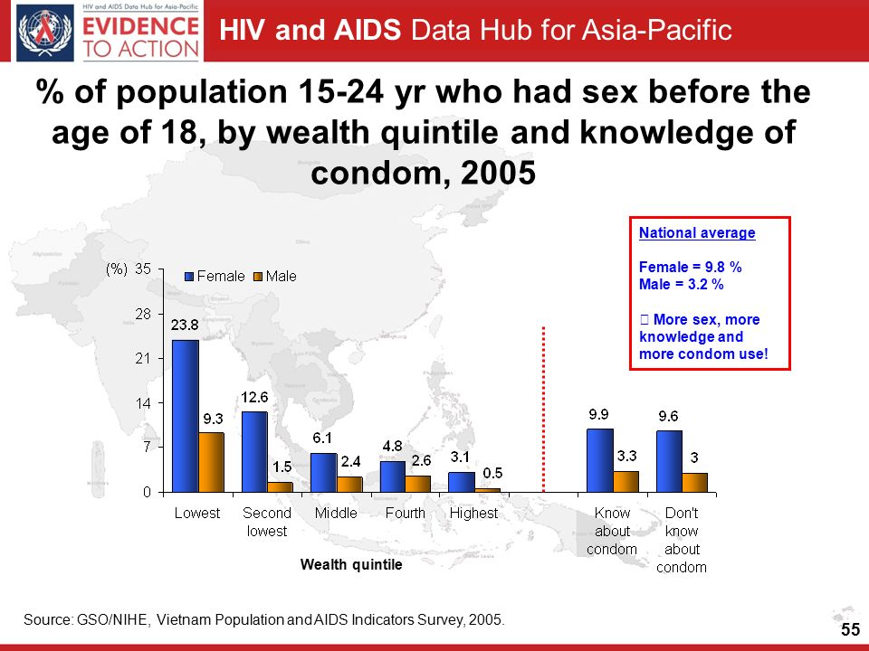 HIV and AIDS Data Hub for Asia-Pacific % of population yr who had sex before the age of 18, by wealth quintile and knowledge of condom, 2005 Source: GSO/NIHE, Vietnam Population and AIDS Indicators Survey, 2005.