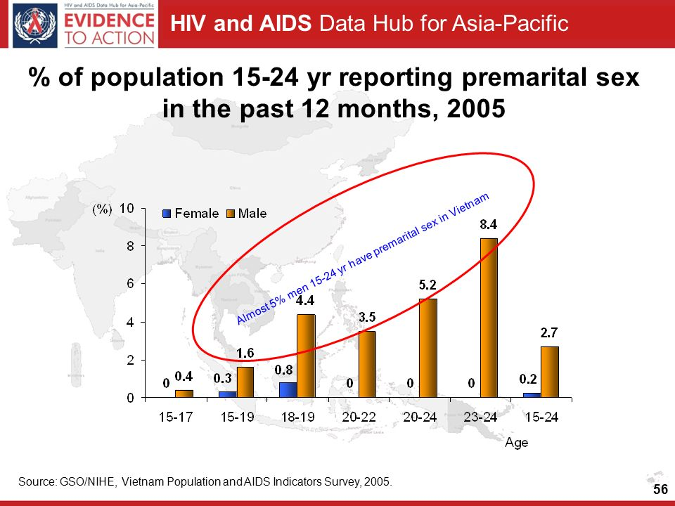 HIV and AIDS Data Hub for Asia-Pacific % of population yr reporting premarital sex in the past 12 months, 2005 Source: GSO/NIHE, Vietnam Population and AIDS Indicators Survey, 2005.