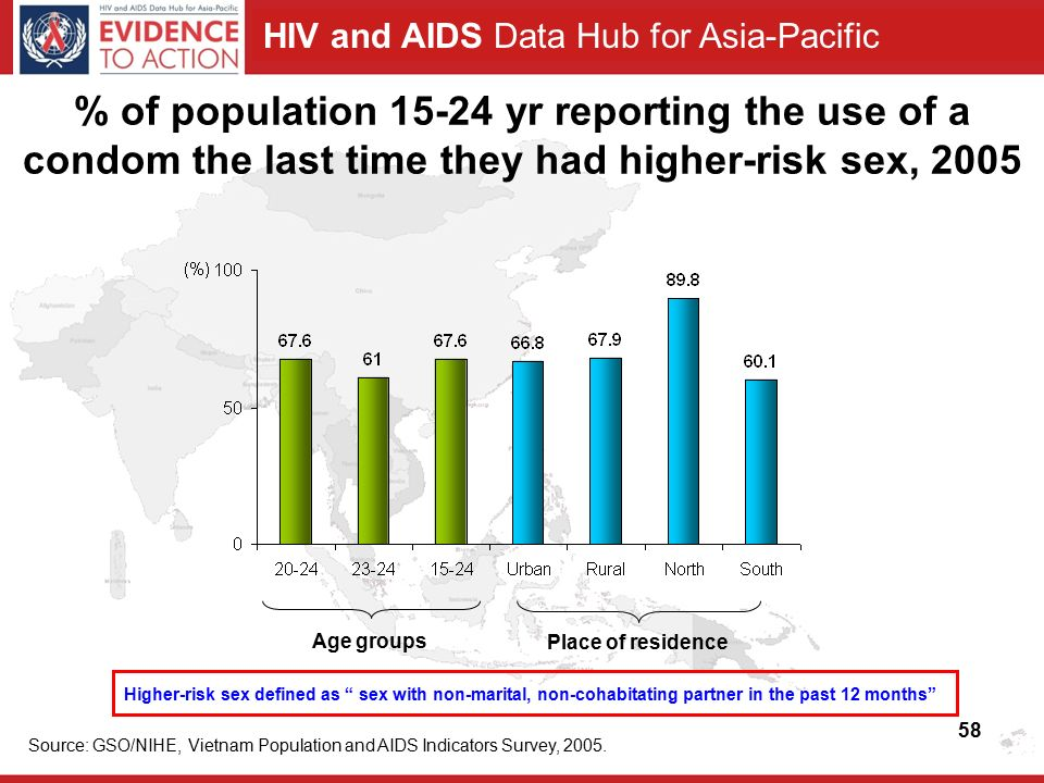 HIV and AIDS Data Hub for Asia-Pacific % of population yr reporting the use of a condom the last time they had higher-risk sex, 2005 Age groups Place of residence Source: GSO/NIHE, Vietnam Population and AIDS Indicators Survey, 2005.