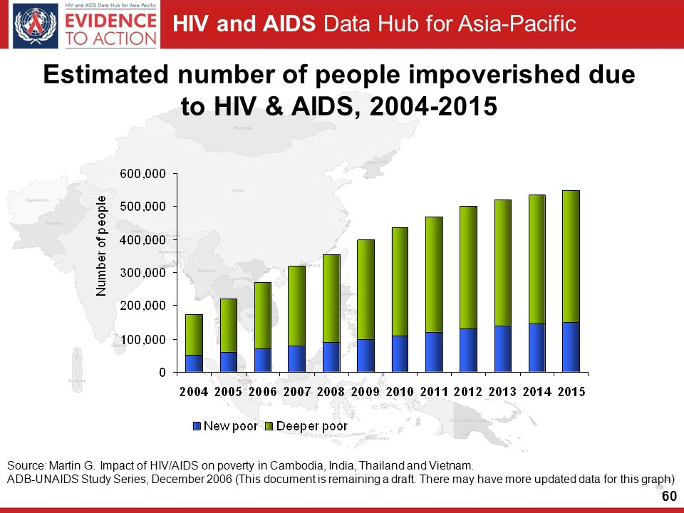 HIV and AIDS Data Hub for Asia-Pacific Estimated number of people impoverished due to HIV & AIDS, Source: Martin G.