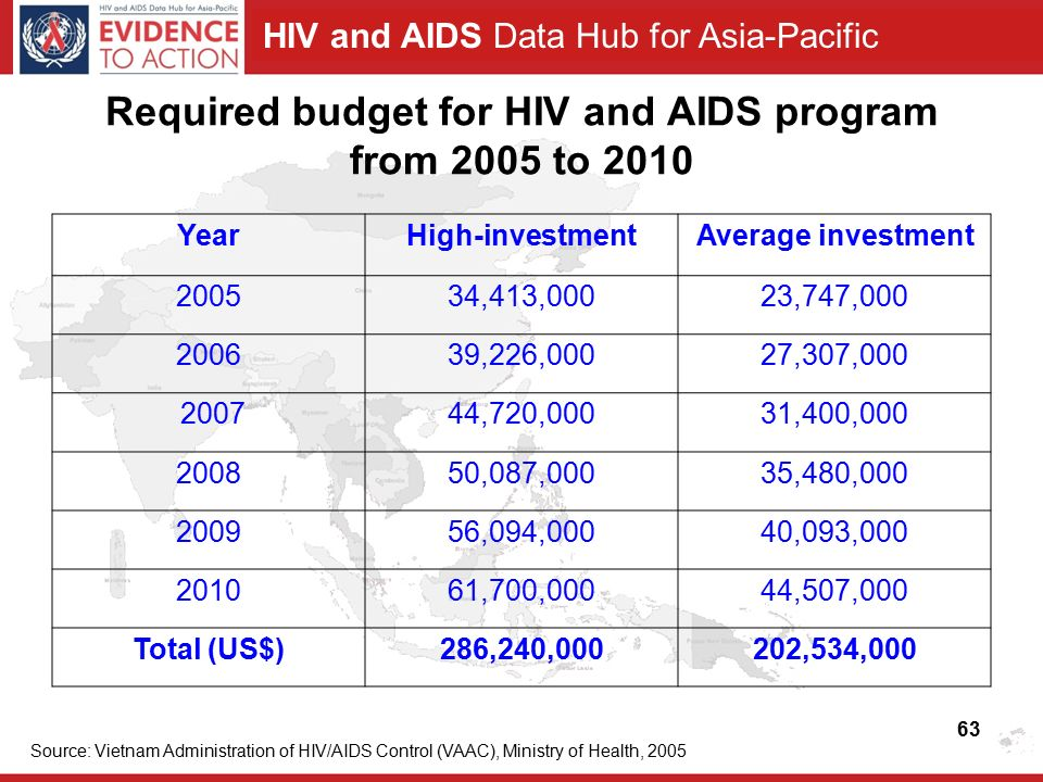 HIV and AIDS Data Hub for Asia-Pacific Required budget for HIV and AIDS program from 2005 to 2010 YearHigh-investmentAverage investment ,413,00023,747, ,226,00027,307, ,720,00031,400, ,087,00035,480, ,094,00040,093, ,700,00044,507,000 Total (US$)286,240,000202,534,000 Source: Vietnam Administration of HIV/AIDS Control (VAAC), Ministry of Health,