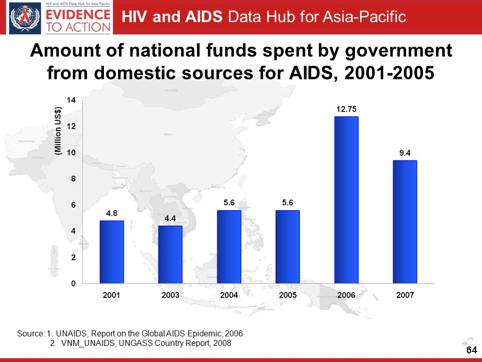 HIV and AIDS Data Hub for Asia-Pacific Amount of national funds spent by government from domestic sources for AIDS, Source: 1.