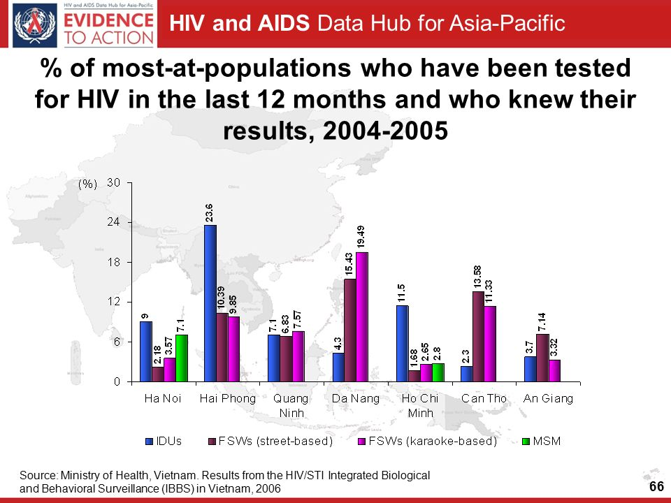 HIV and AIDS Data Hub for Asia-Pacific % of most-at-populations who have been tested for HIV in the last 12 months and who knew their results, Source: Ministry of Health, Vietnam.