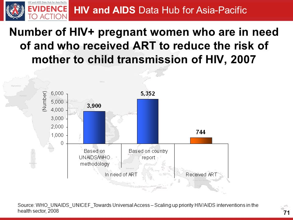 HIV and AIDS Data Hub for Asia-Pacific Number of HIV+ pregnant women who are in need of and who received ART to reduce the risk of mother to child transmission of HIV, 2007 Source: WHO_UNAIDS_UNICEF_Towards Universal Access – Scaling up priority HIV/AIDS interventions in the health sector,