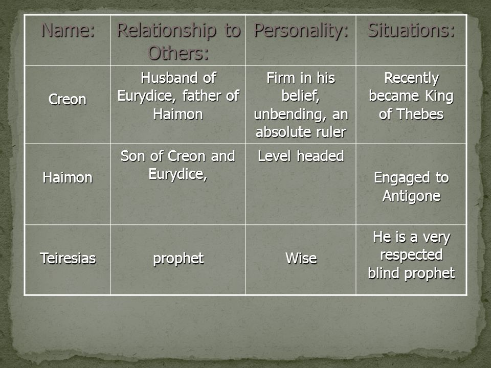 oedipus and antigone relationship