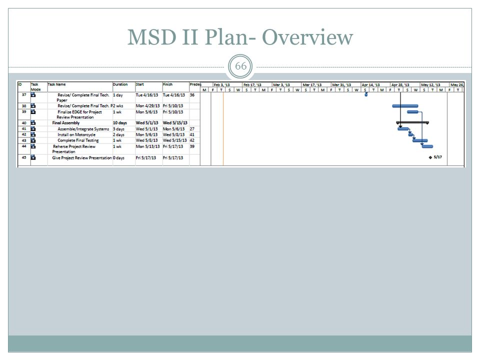 FEBRUARY 15 TH, 2013 RIT MSDI Detailed Design Review P13265 ...