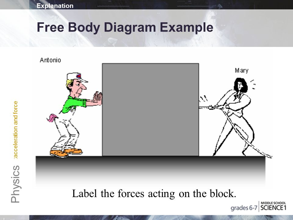 science free body diagram labels wiring diagrams lose Unlabeled Body Diagram acceleration and force physics acceleration and force nb p 47 notes moon free body diagram science free body diagram labels
