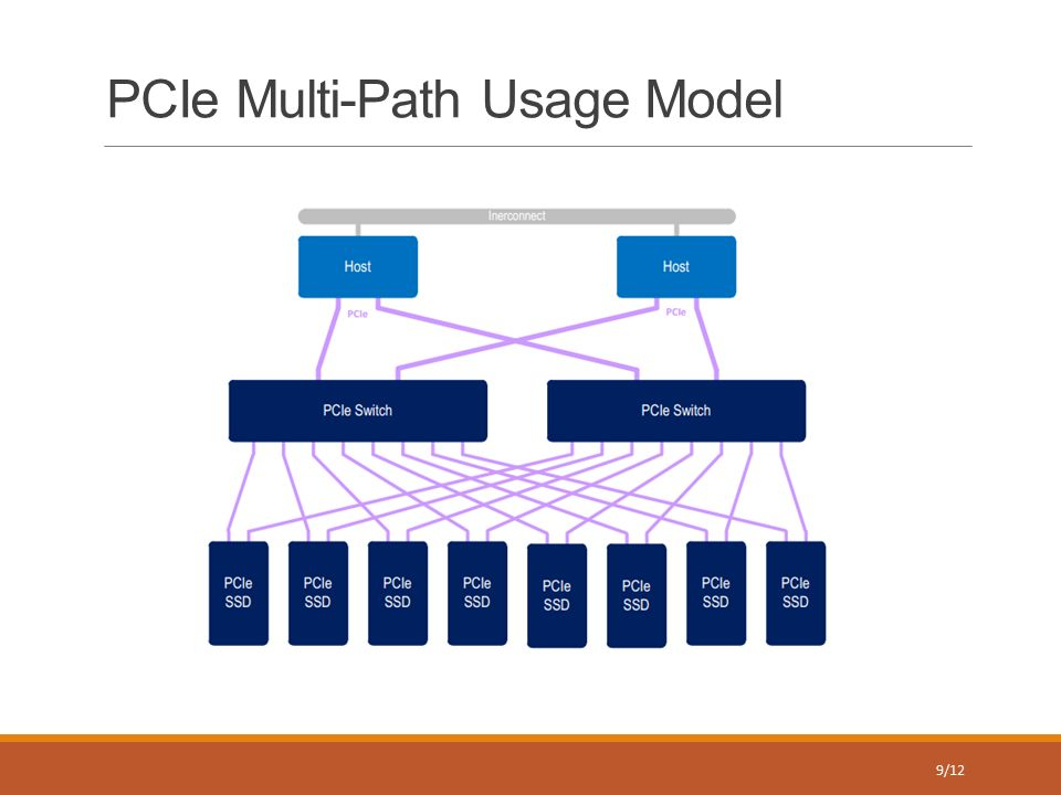 NVMe & Modern PC and CPU Architecture 1  Typical PC Layout