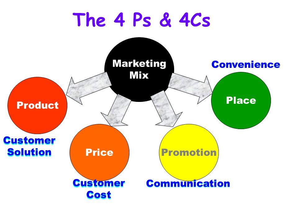 marketing strategy babli02 gokul d11 shraddha labde23 ravikant