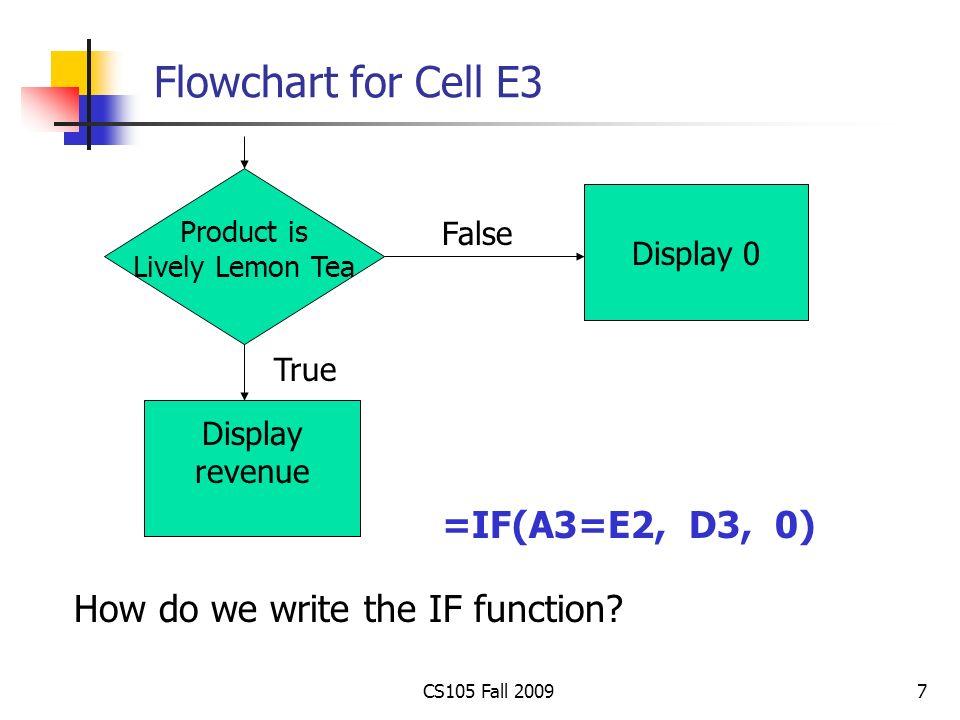 D3 Flowchart