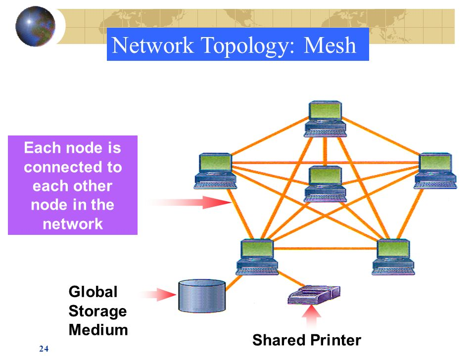 24 Each node is connected to each other node in the network Global Storage Medium Shared Printer Network Topology: Mesh