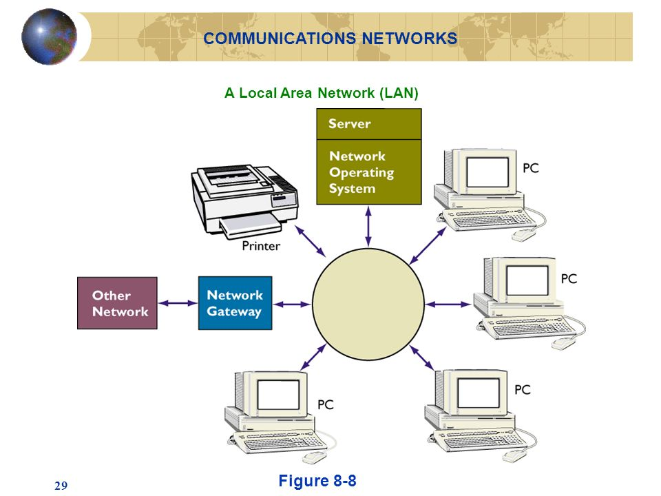 29 A Local Area Network (LAN) Figure 8-8 COMMUNICATIONS NETWORKS