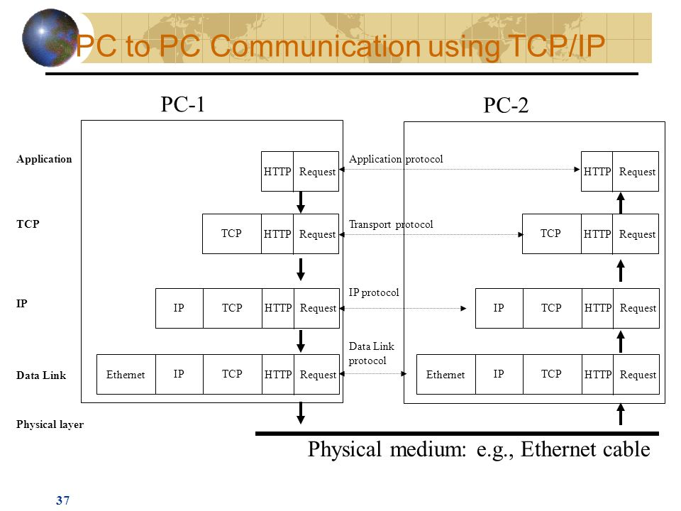 37 Application TCP IP Data Link Physical layer Application protocol Transport protocol IP protocol Data Link protocol Physical medium: e.g., Ethernet cable PC-1 PC-2 PC to PC Communication using TCP/IP RequestHTTP TCP RequestHTTP IPTCP RequestHTTP Ethernet IPTCP RequestHTTP RequestHTTP TCP RequestHTTP IPTCP RequestHTTP Ethernet IPTCP RequestHTTP