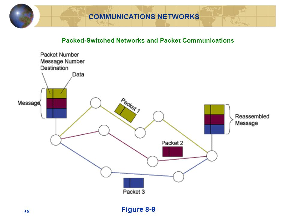 38 Packed-Switched Networks and Packet Communications Figure 8-9 COMMUNICATIONS NETWORKS