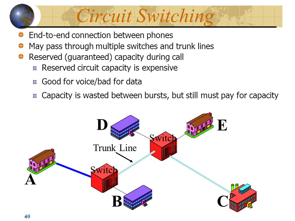 40 Circuit Switching End-to-end connection between phones May pass through multiple switches and trunk lines Reserved (guaranteed) capacity during call Reserved circuit capacity is expensive Good for voice/bad for data Capacity is wasted between bursts, but still must pay for capacity Switch Trunk Line Switch A BC D E